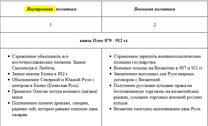 таблица внешняя и внутренняя политики олега