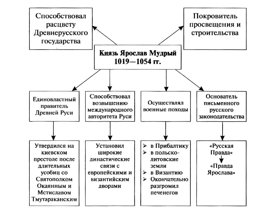 Основные моменты правления Ярослава Мудрого в таблицах