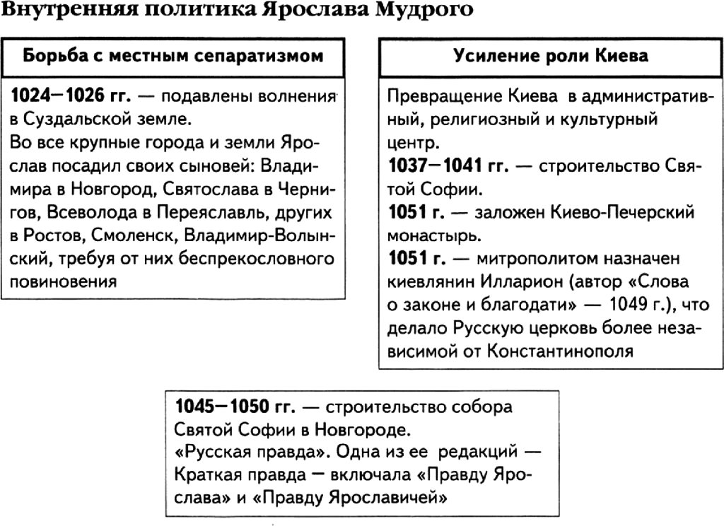 Внутренняя политика Ярослава Мудрого в таблицах