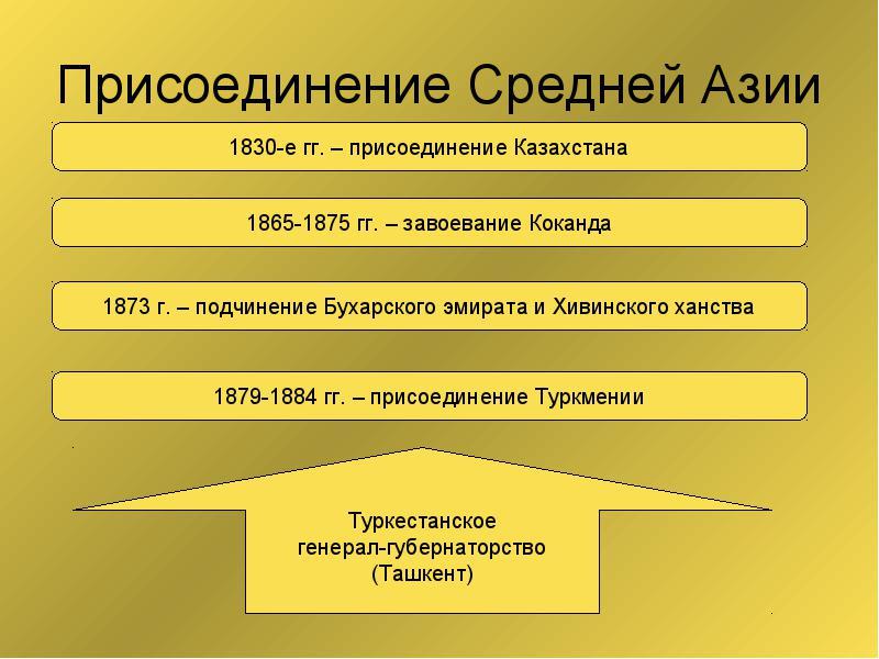 Завоевания Средней Азии Российской империей