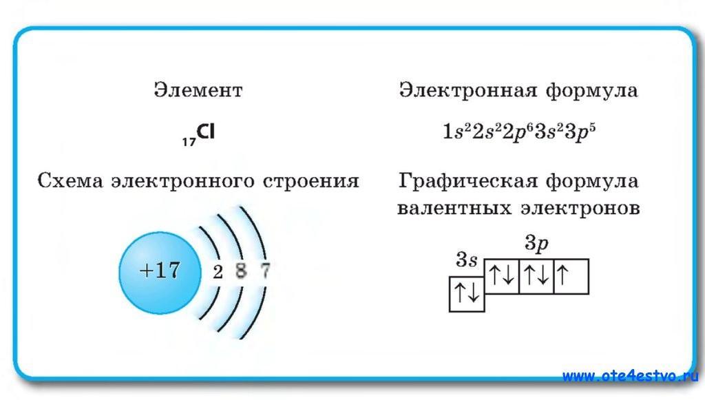 электронная формула и схема атома