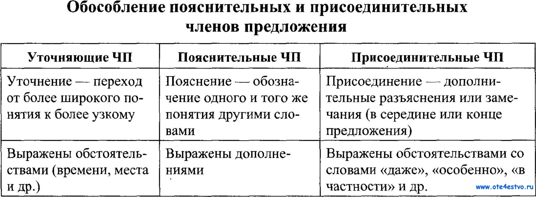 znaki-prepinaniya-pri-utochnyayushih-chlenah