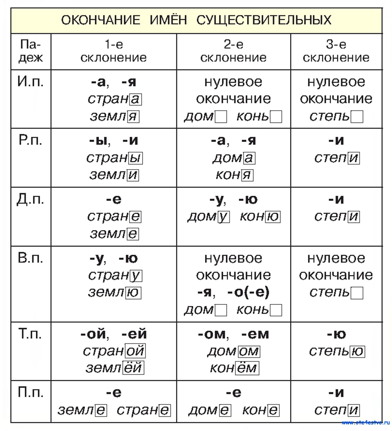 Таблица склонений имен существительных 4 класс с падежами