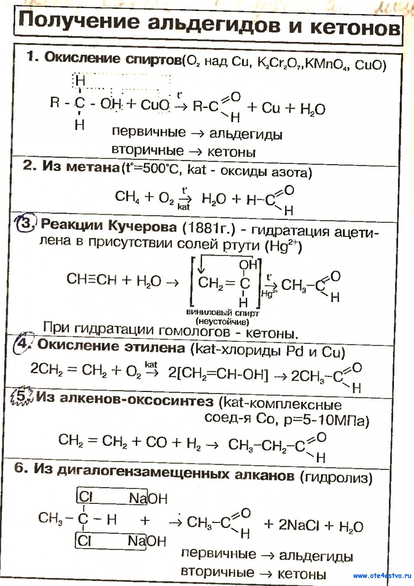 большая схема, способы получение и применение альдегидов и кетонов область