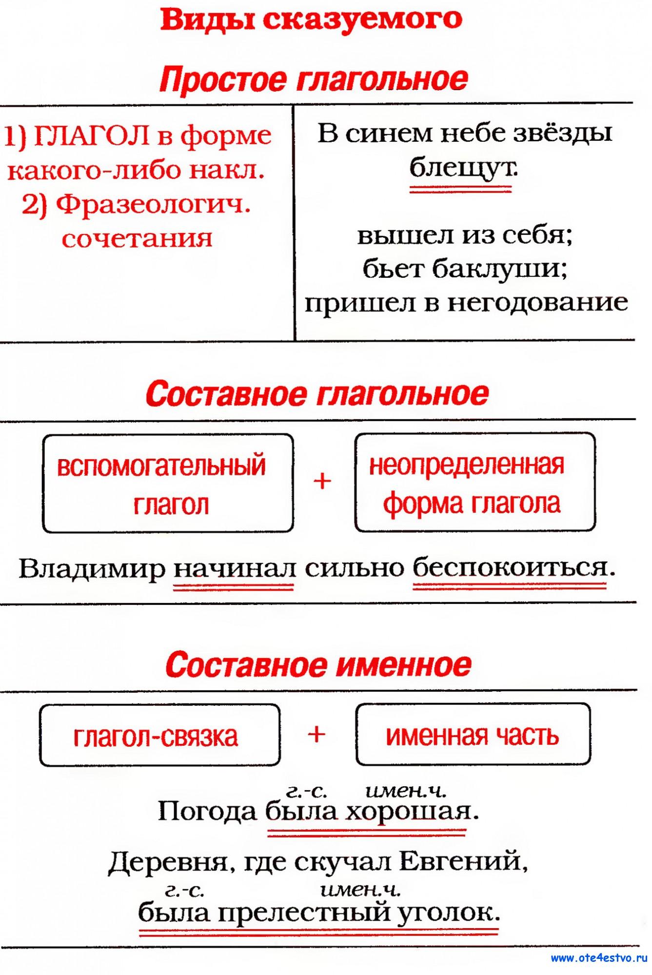 Предложение по схеме подлежащее сказуемое что