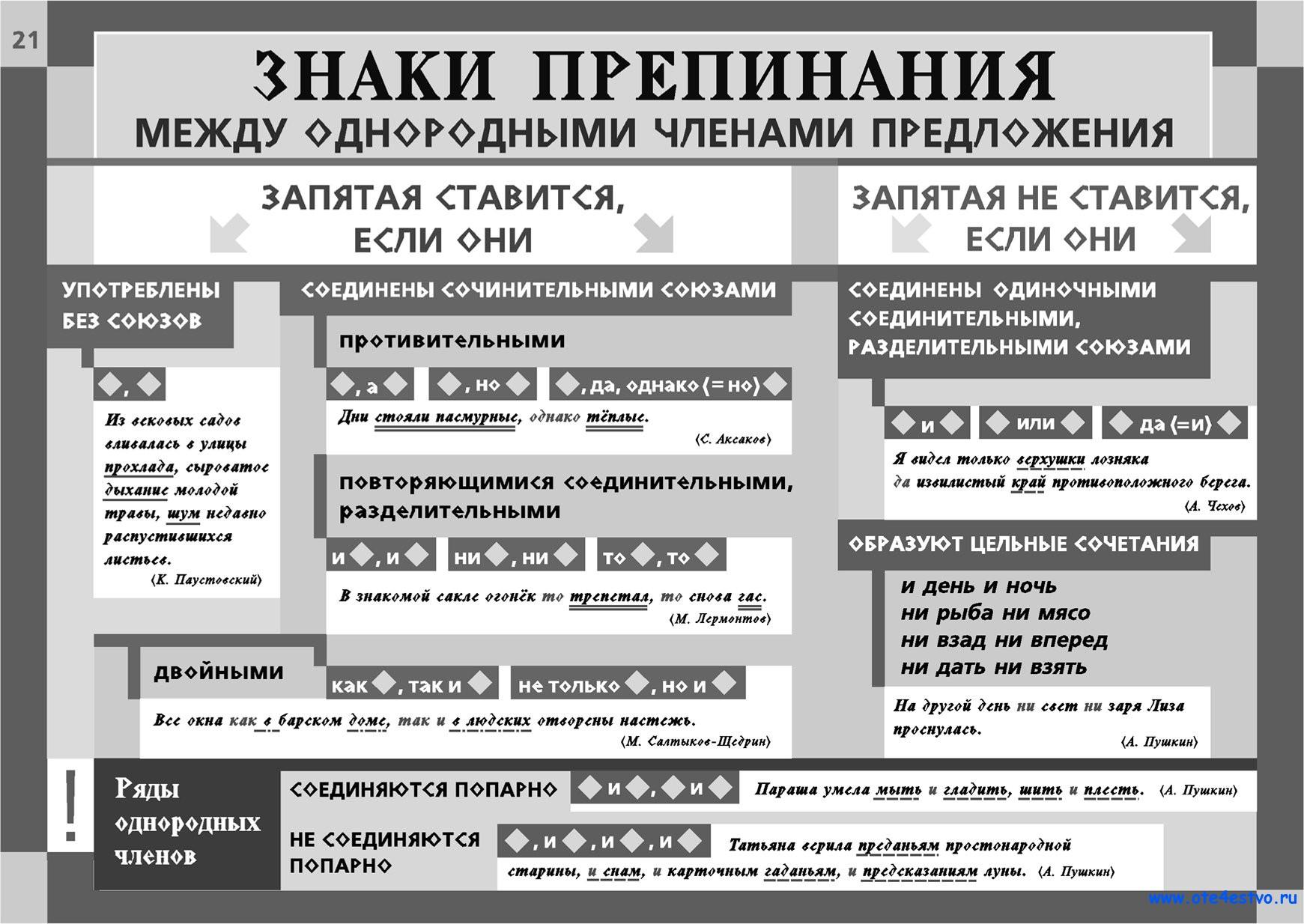 odnorodnie-chleni-russkiy-yazik