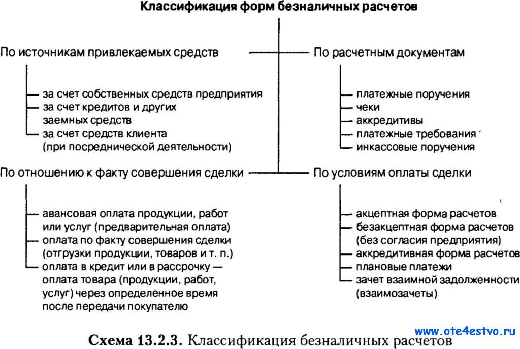таблицы безналичных расчетов в рф