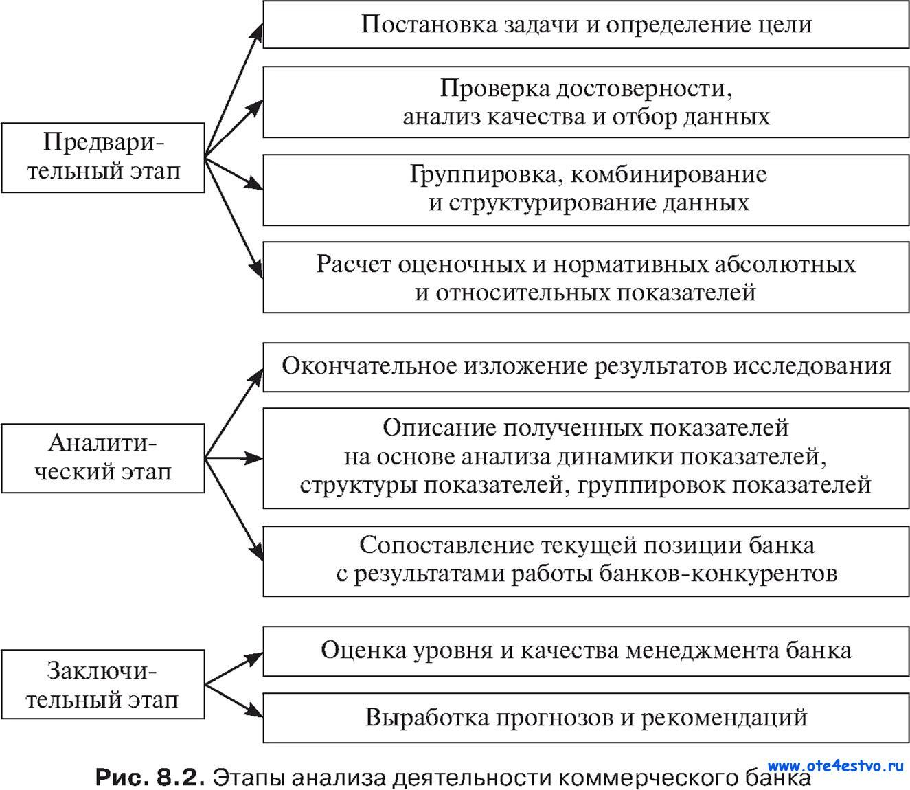 Анализ финансовых результатов деятельности коммерческого банка на  Анализ деятельности коммерческого банка дипломная работа