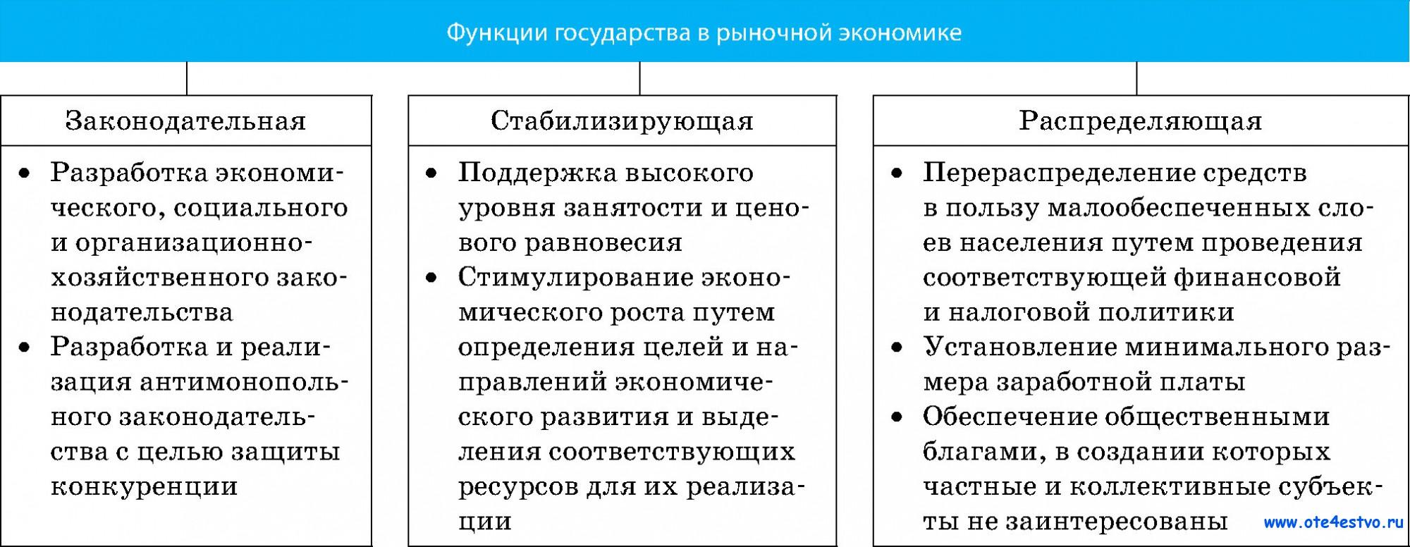 Основные экономические функции схема