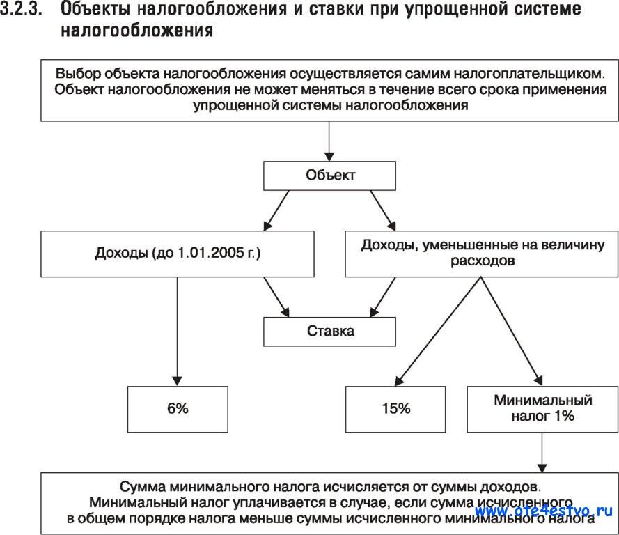 схема налогов на усн