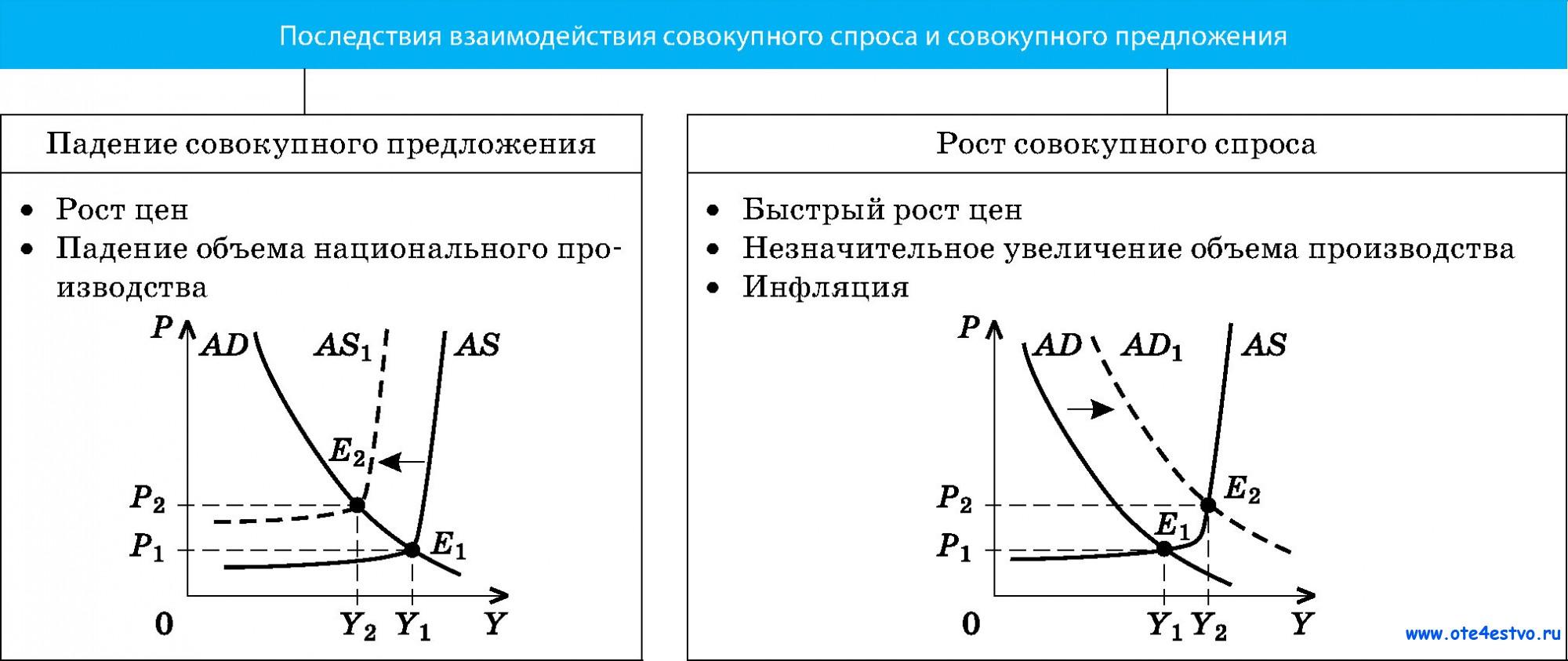 Взаимосвязь спроса и предложения схема