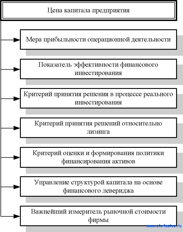 Методы исчисления валового внутреннего продукта ввп