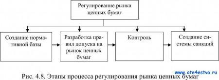 Процесса регулирования рынка ценных бумаг
