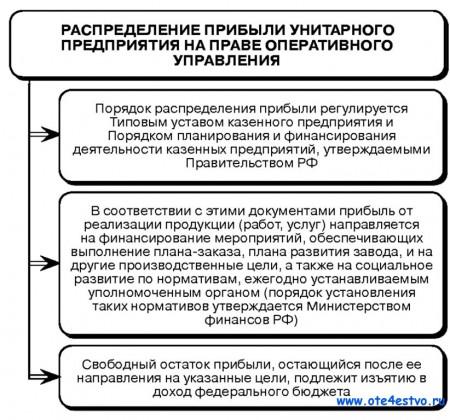 Признание права оперативного управления