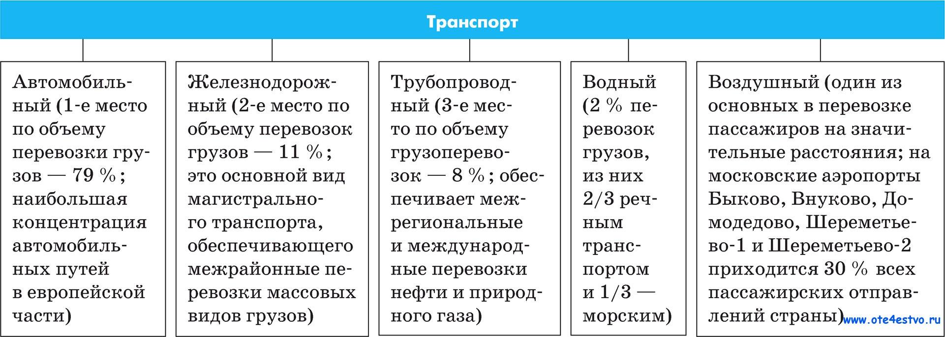 Транспорт россии схема