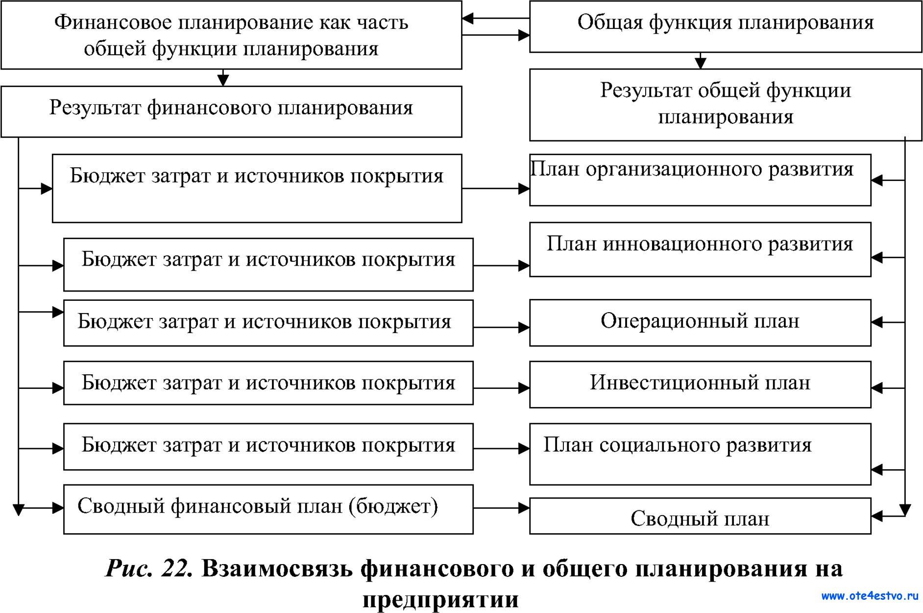 Схема финансового планирования предприятия
