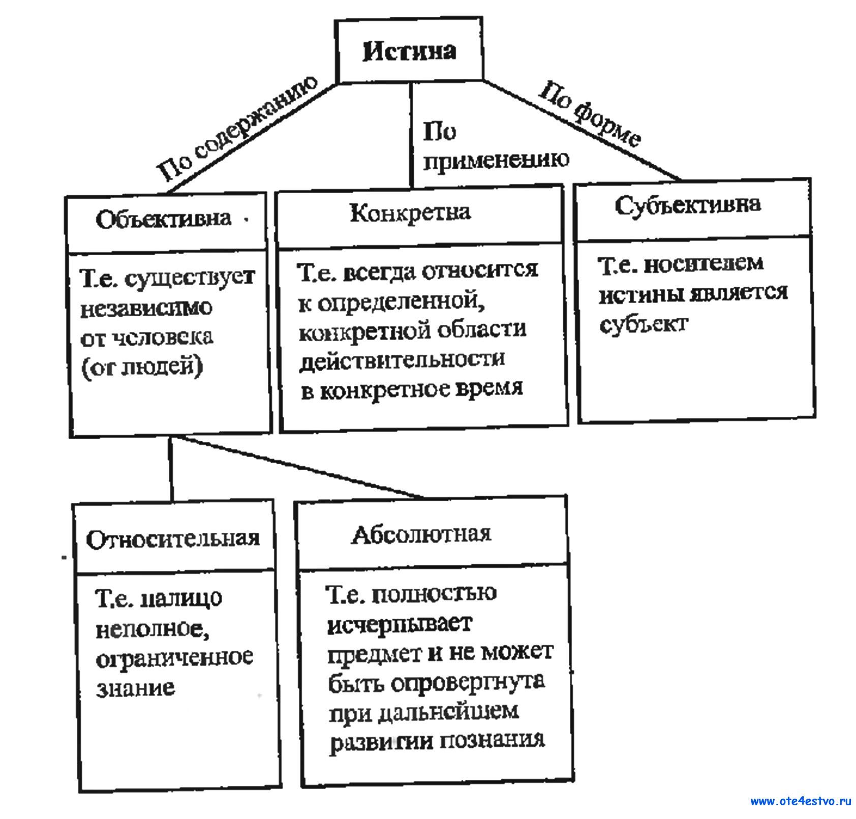 Истина схемы и таблицы