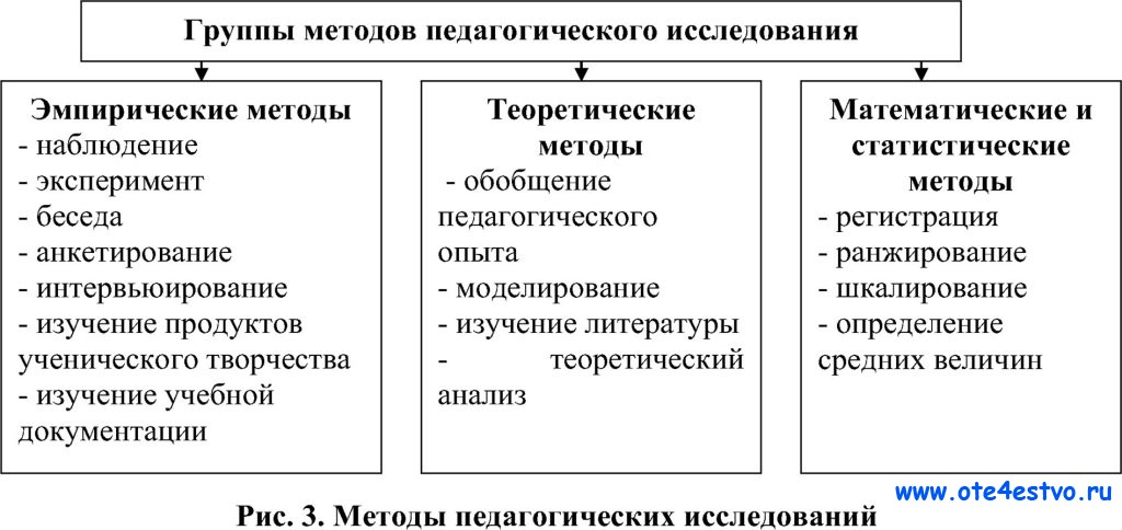 методы научного исследования в педагогике классификация земельный
