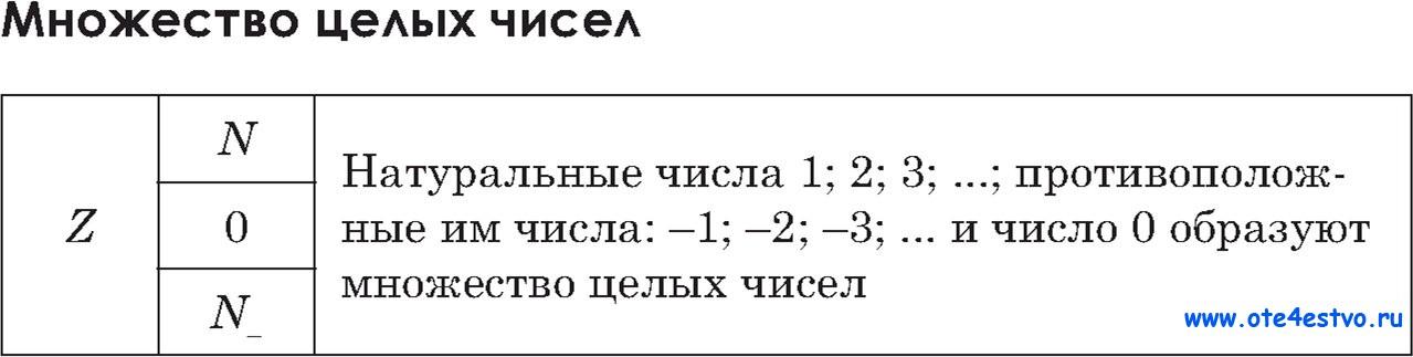 Схема множество чисел