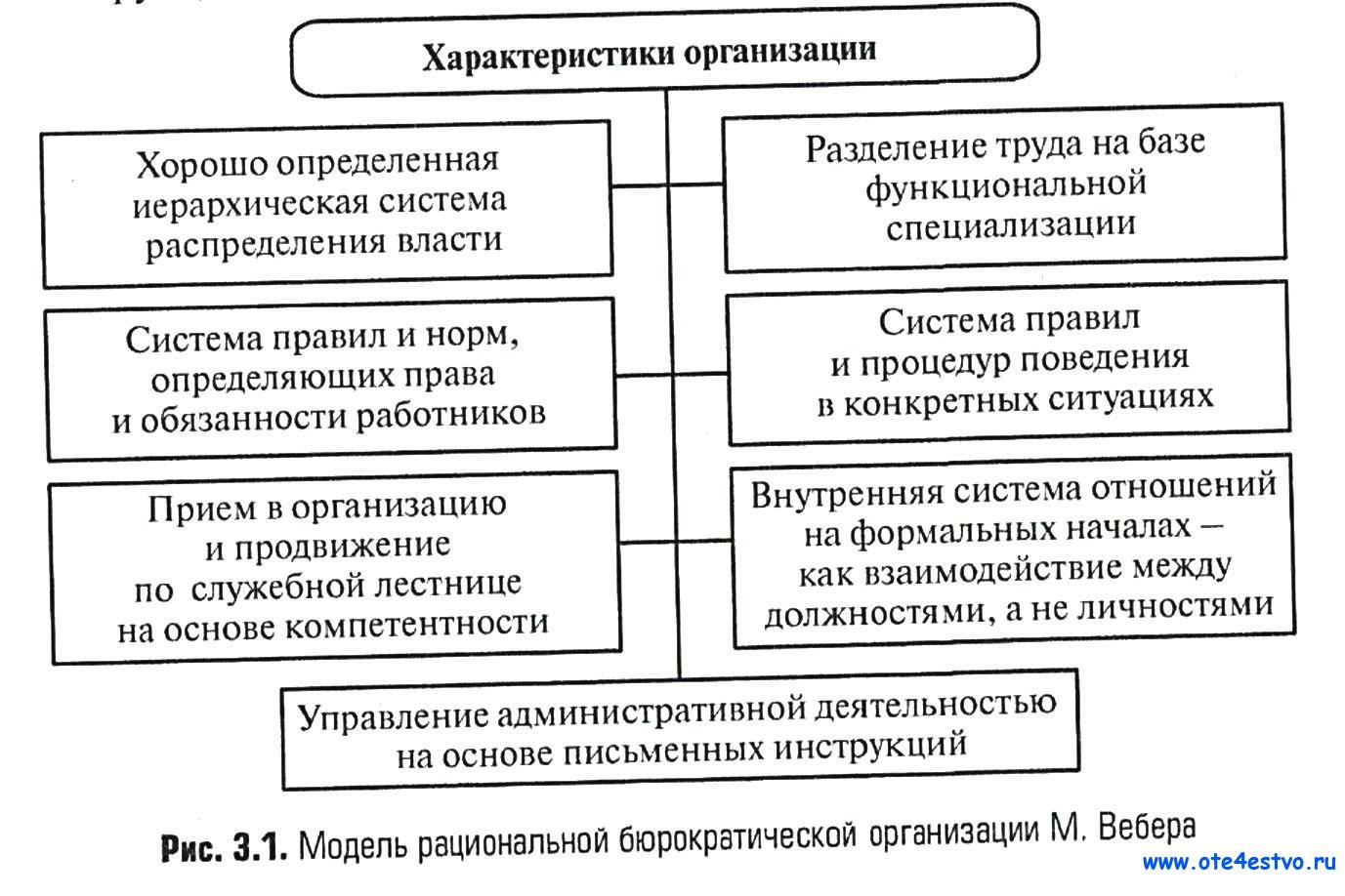 Бюрократической схемы