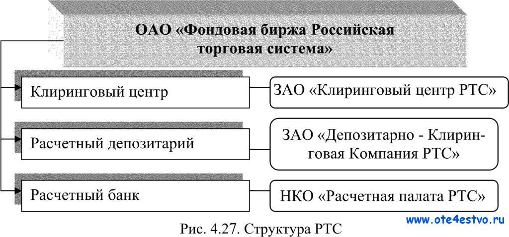 Торговая система схема