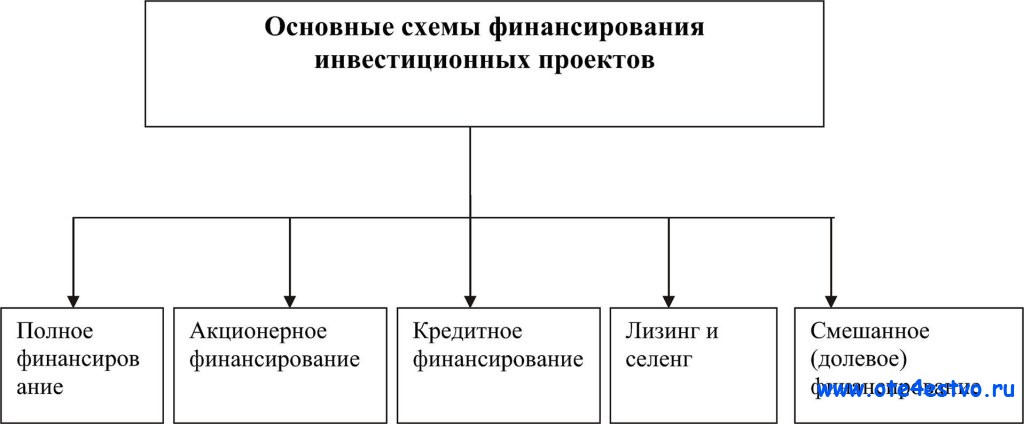 схемы финансирования финансовая реализуемость инвестиционных проектов