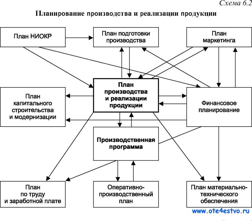 Планирование продукции шпаргалка реализации