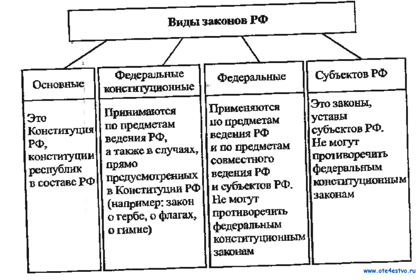 Виды законов в рф схем