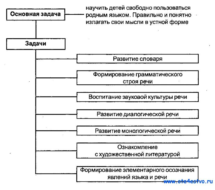 Развитие связной речи в схемах и таблицах