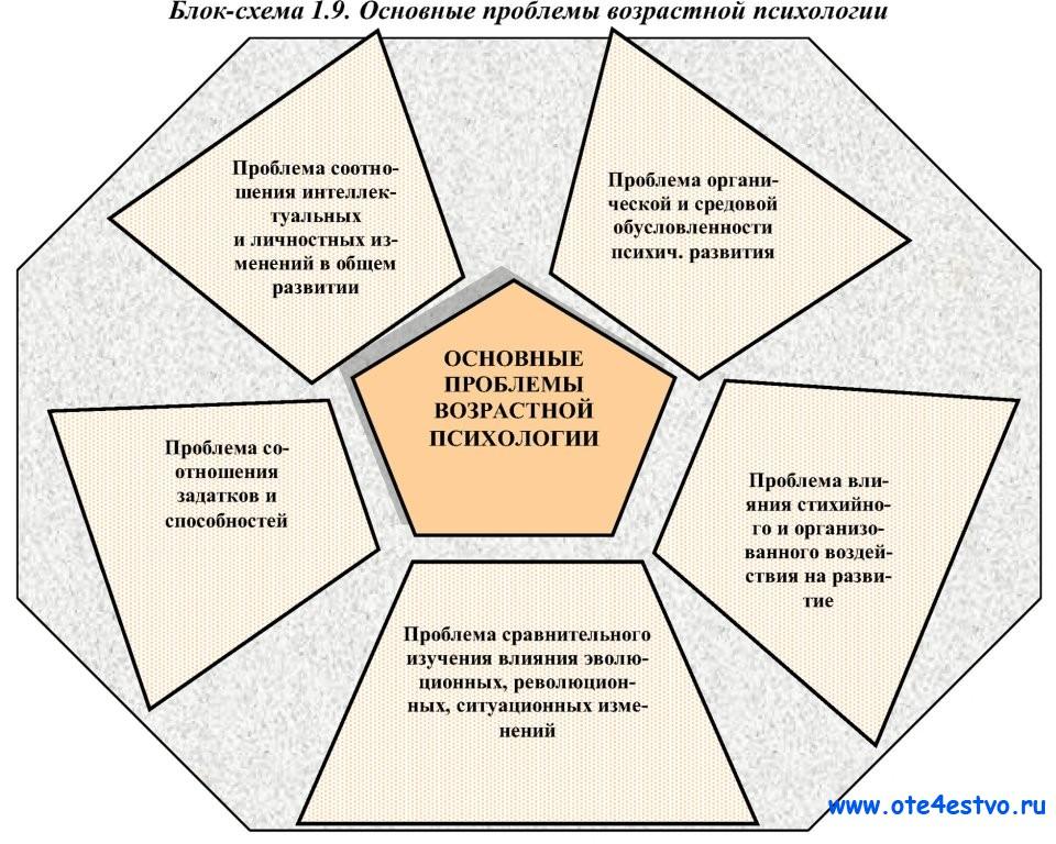 Возрастная психология в схемах