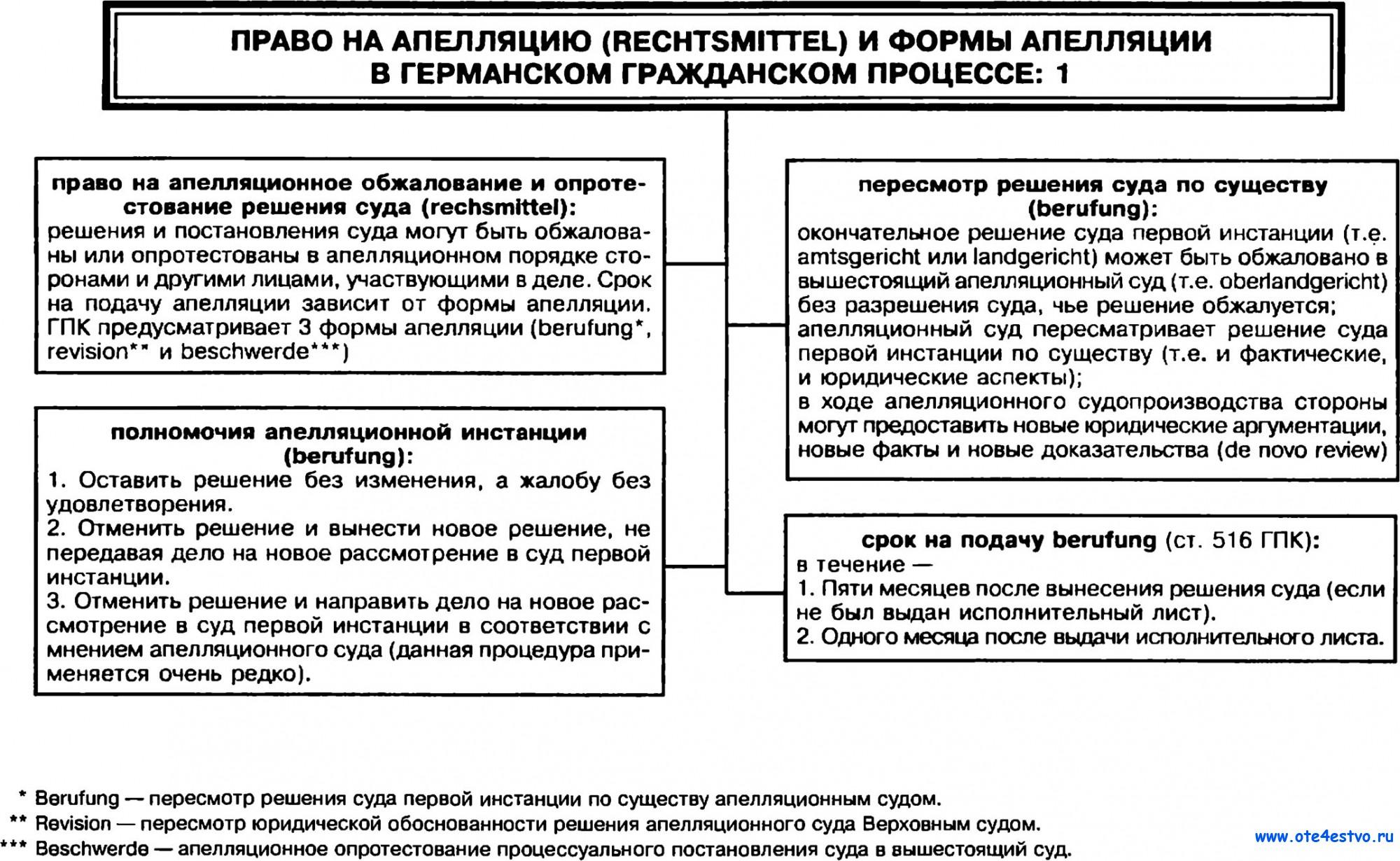 пространство Сроки апелляционного обжалования в гражданском процессе должны
