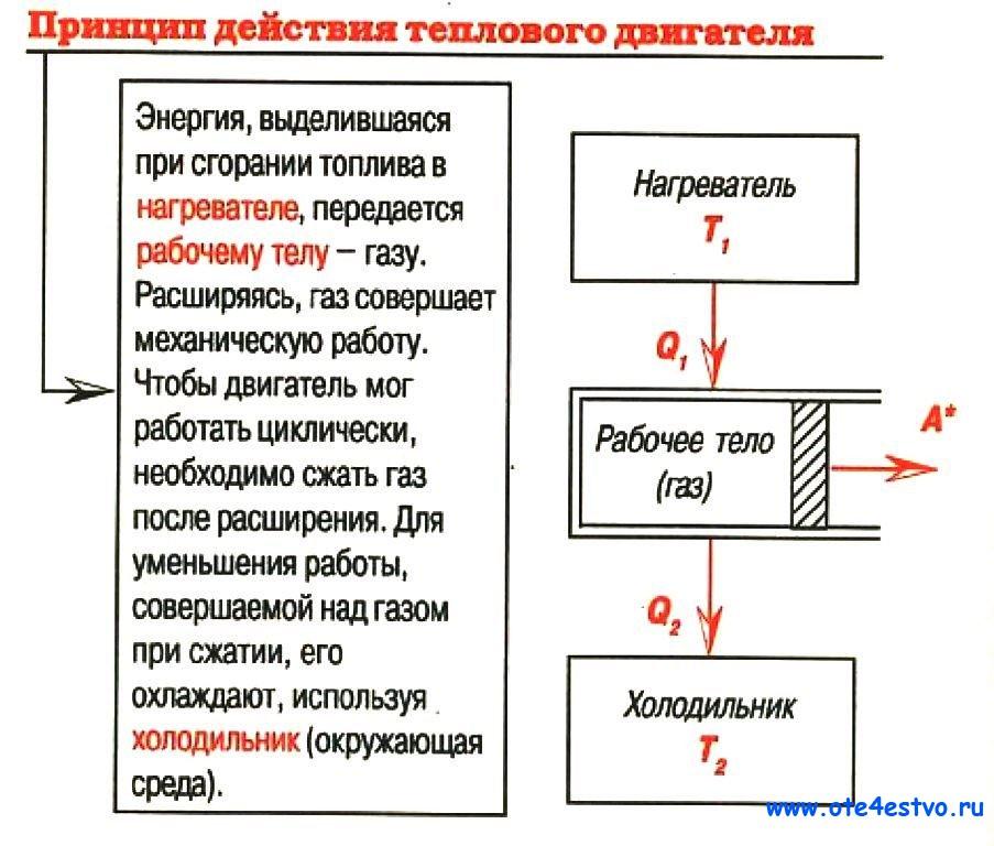 одежды принцип действия тепловой машины наверх можно