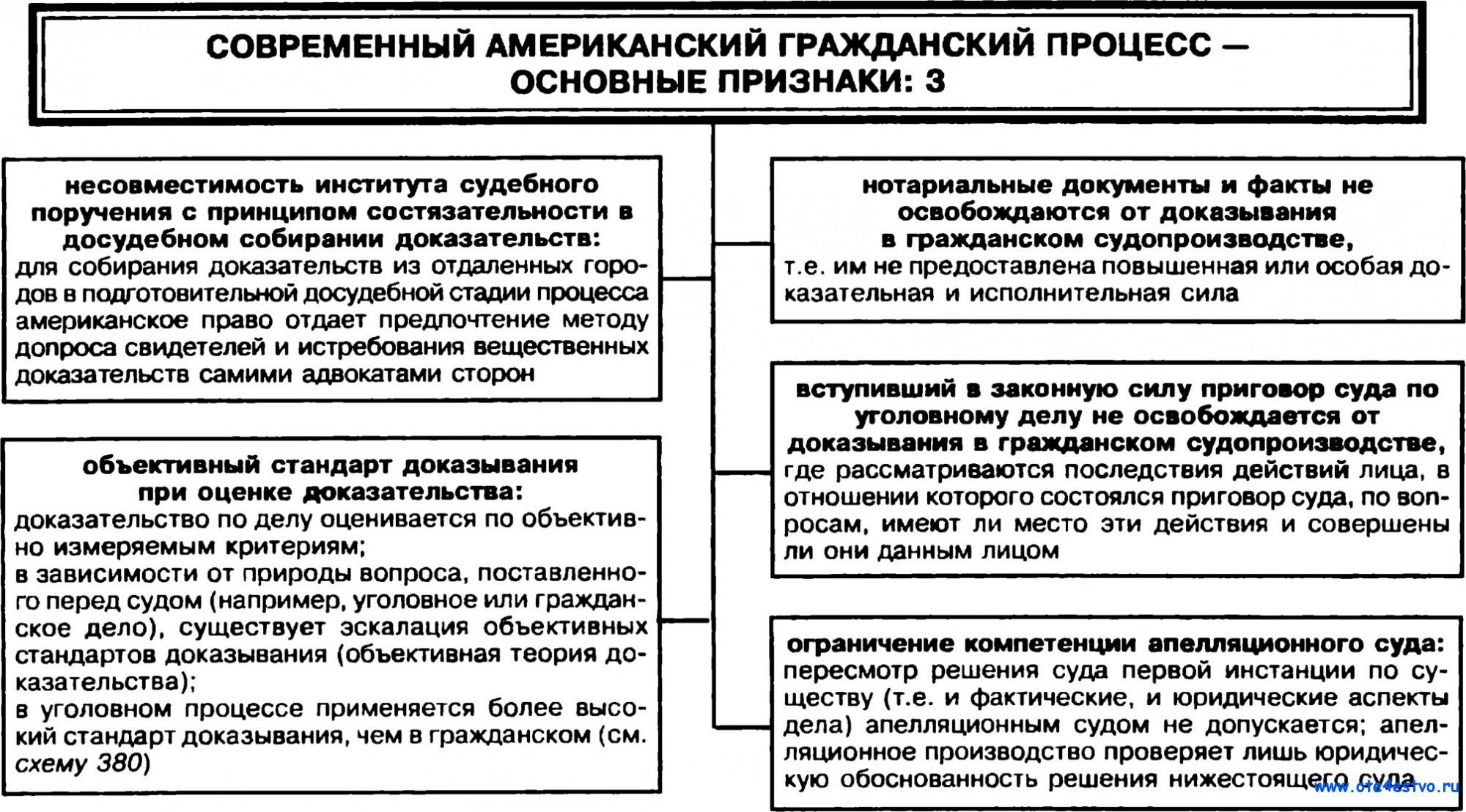 это Процесс собирания доказательств адвокатом в гражданском процессе Создатель этого