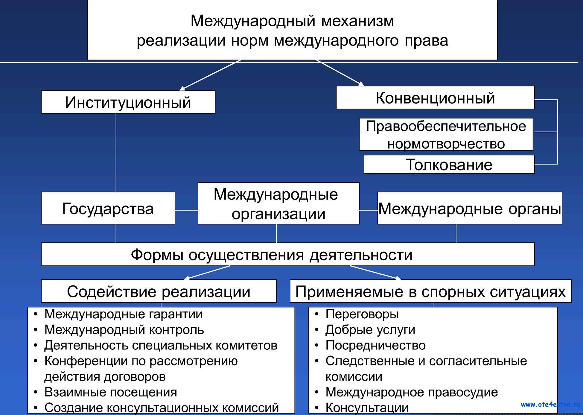 Схемы по международному праву