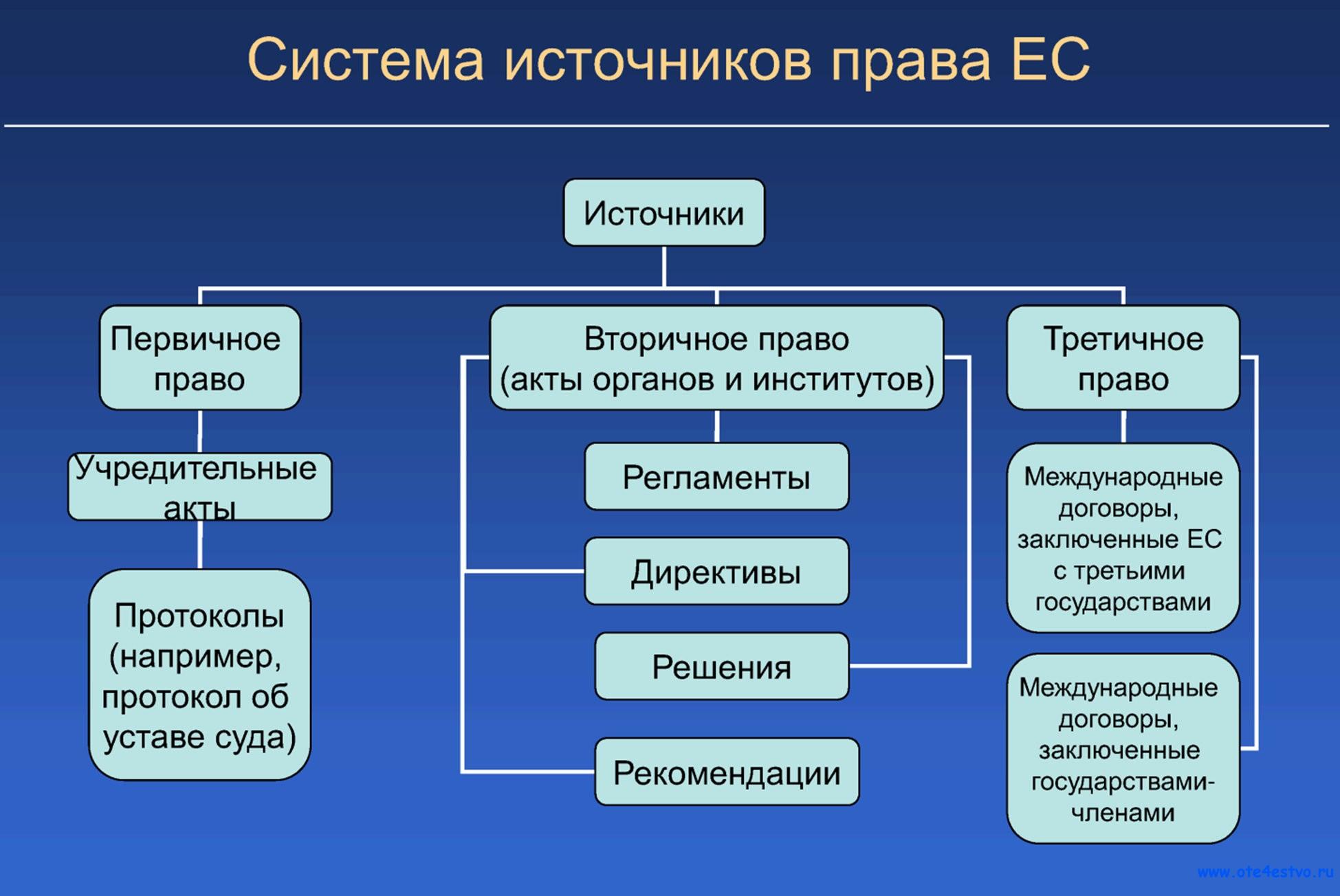 Понятие и классификация субъектов налогового права и их правовой статус