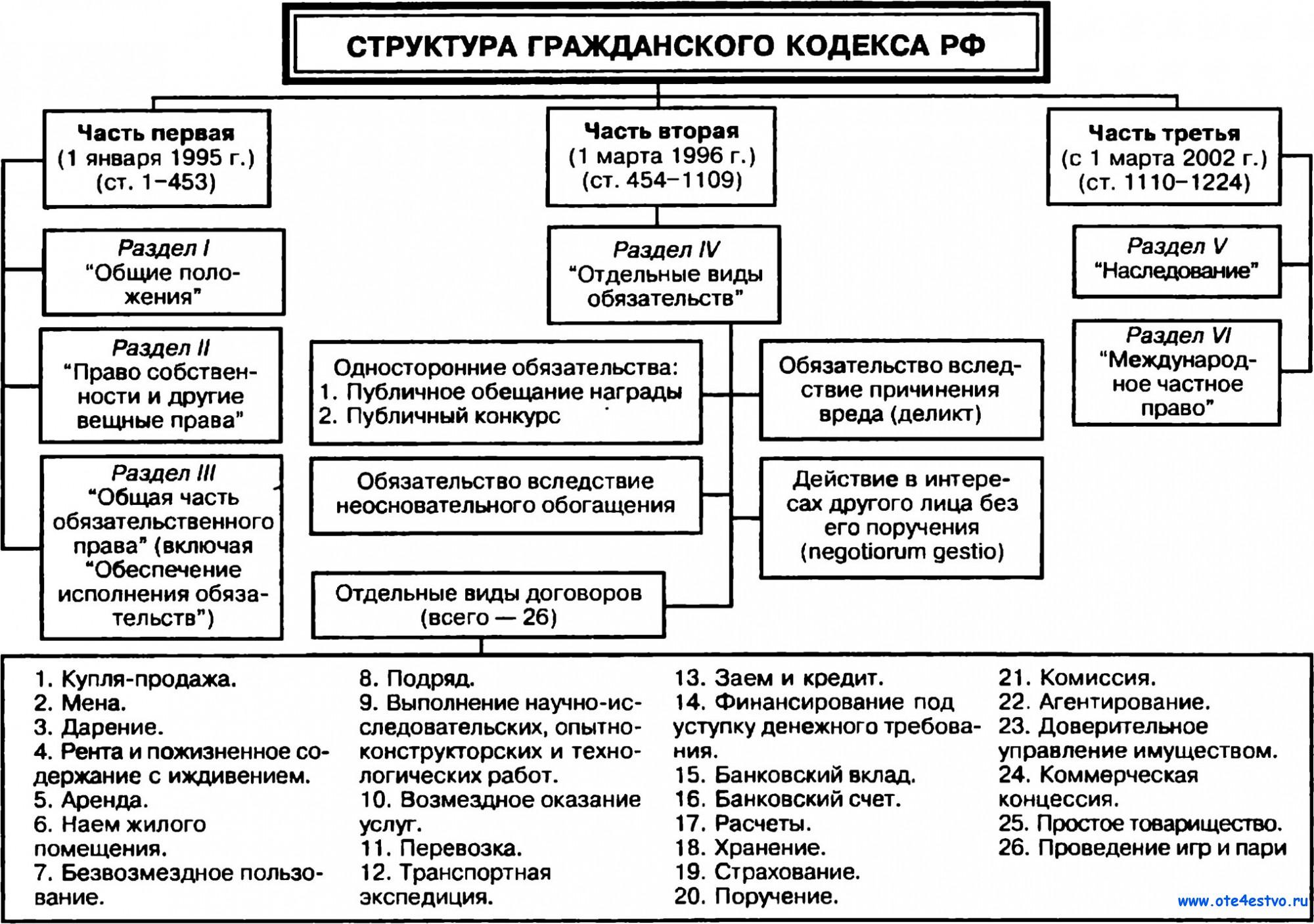 Структура гражданского кодекса схема
