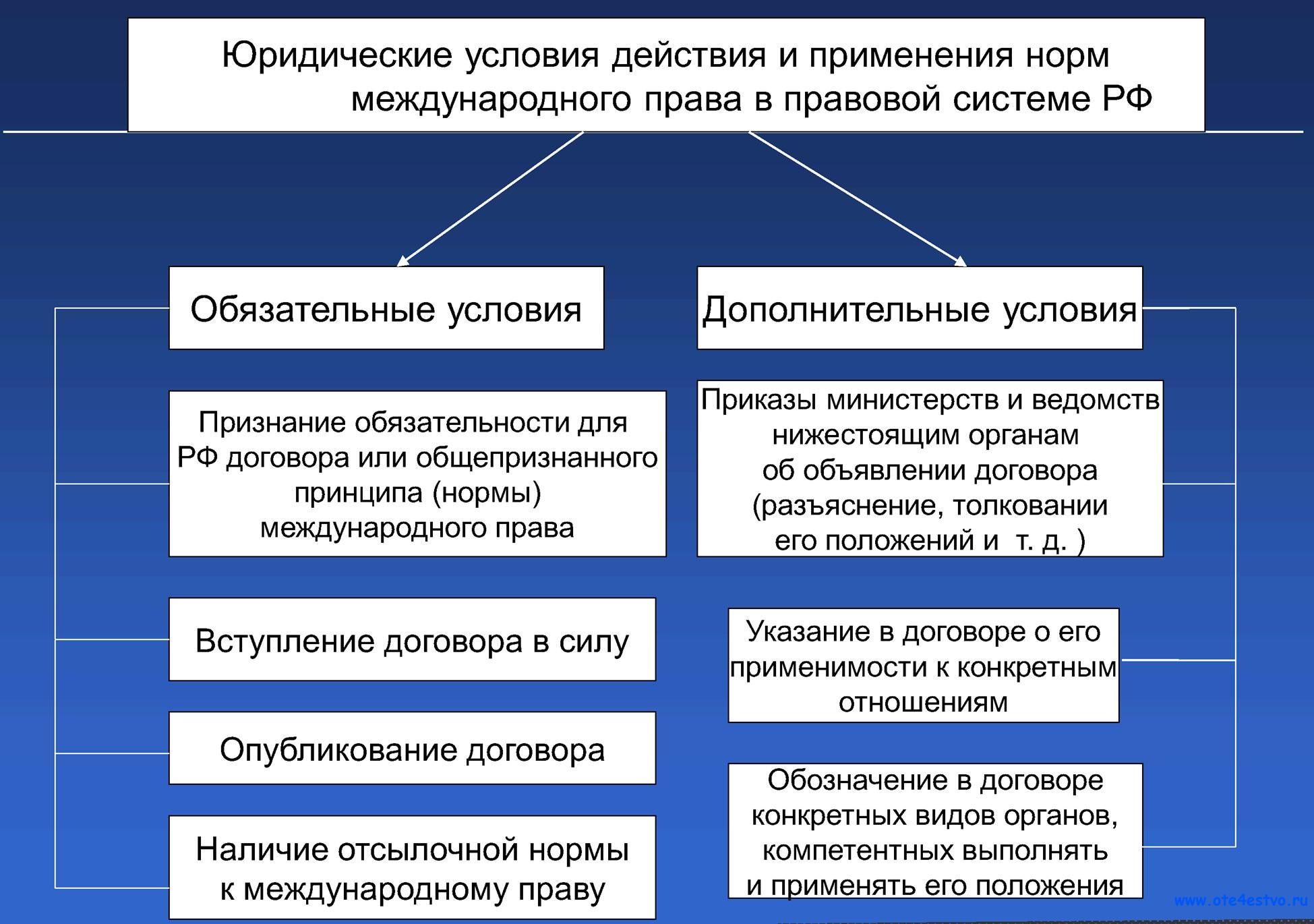 Схема системы источников конституционного права