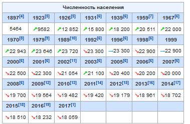 Население Собинки в динамике таблица