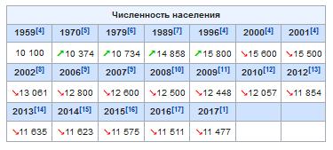 Горнозаводск население