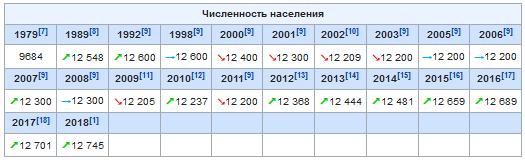 Население Адыгейска в динамике таблица