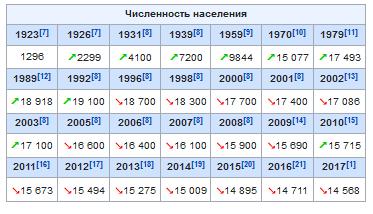 Население Лакинска в таблице в динамике