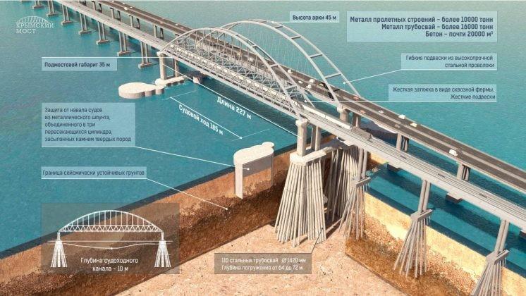 Крымскийм мост